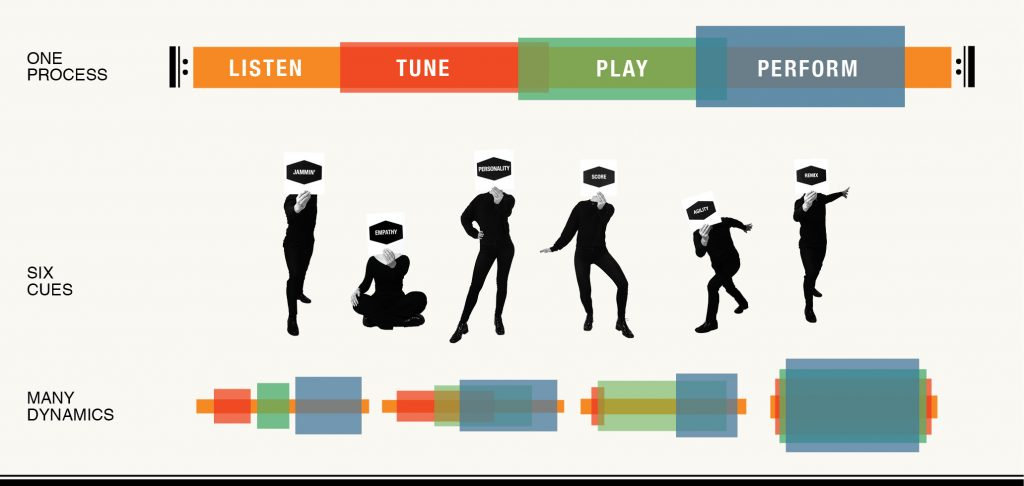 All about Music Thinking from Framework to Jam Cards and Workshops