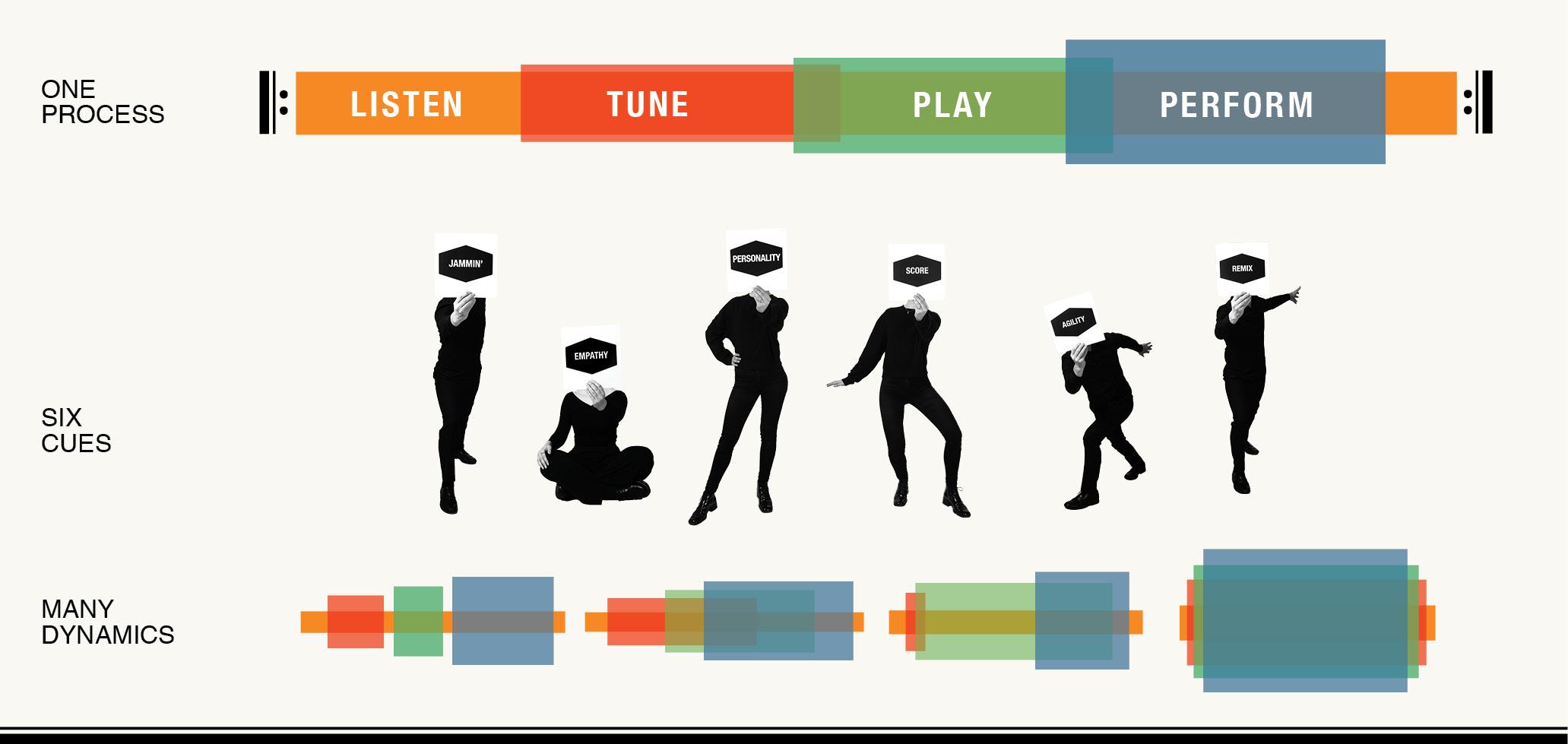 music thinking framework