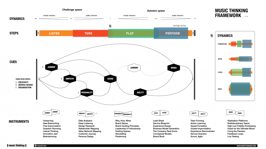 music thinking framework including six cues and many dynamics