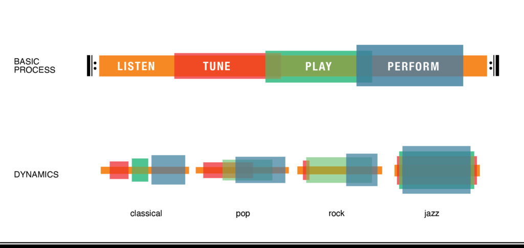 Listen, Tune, Play and Perform are the phases of music thinking. They can occur in many dynamics like classical music, jazz, rock, pop.