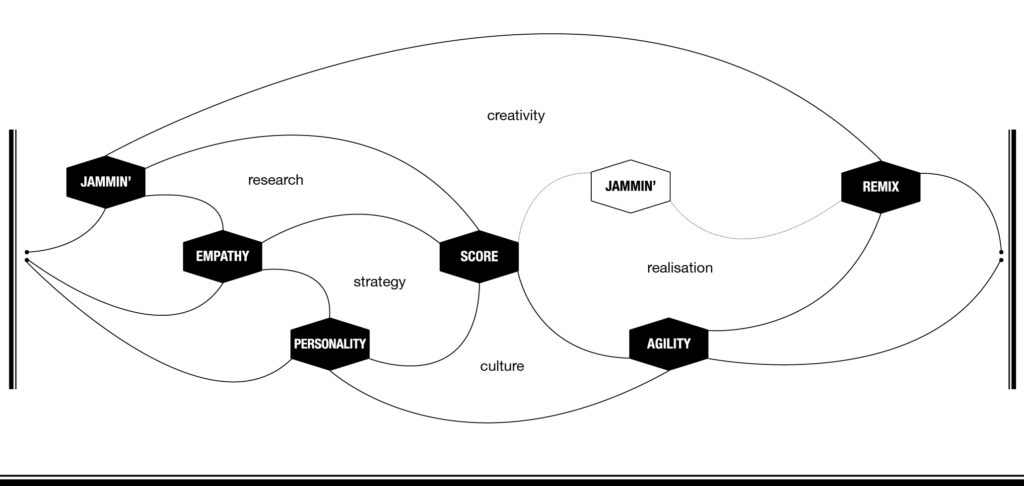 The music thinking cues with all the themes like culture, strategy, creativity, research and experience.